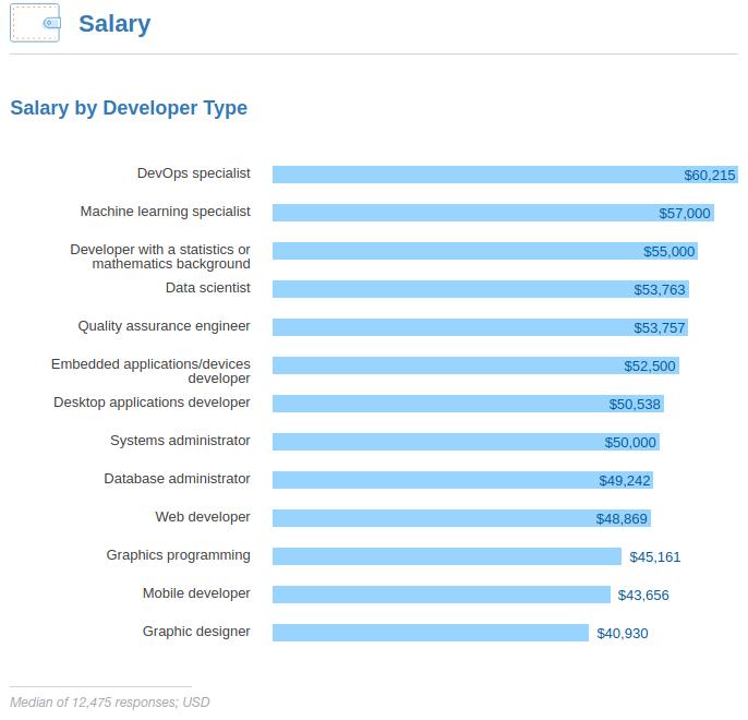 DevOps_Salary1